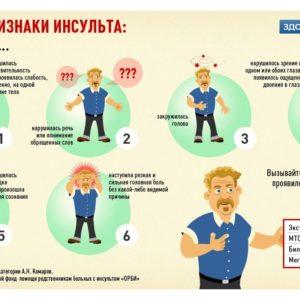 Помощь при инсульте! Полезная информация